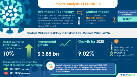Technavio has announced its latest market research report titled Global Virtual Desktop Infrastructure Market 2020-2024 (Graphic: Business Wire)