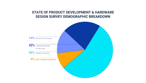 Commissioned by PTC's Onshape offering, The State of Product Development & Hardware Design, addresses the biggest challenges facing today's design & manufacturing teams. (Graphic: Business Wire)