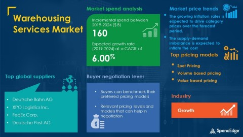 SpendEdge has announced the release of its Global Warehousing Services Market Procurement Intelligence Report (Graphic: Business Wire)