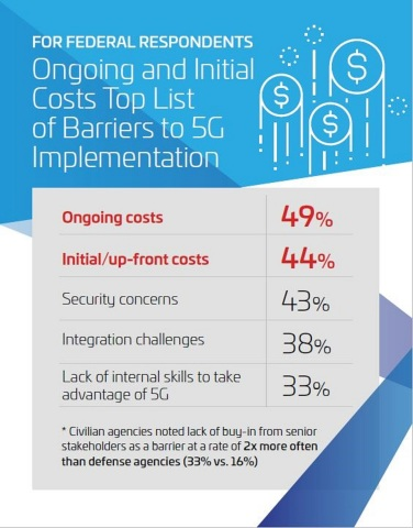 Top List of Barriers to 5G Implementation: Federal (Graphic: Business Wire)