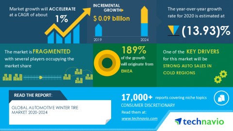 Technavio has announced its latest market research report titled Global Automotive Winter Tire Market 2020-2024 (Graphic: Business Wire)