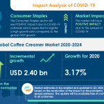 New Coffee Creamer Market Research Highlights Recovery Path for Businesses from COVID-19 based on Types - Liquid and Powder | Technavio
