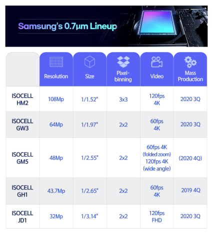 Chart of Samsung's .7μm-pixel ISOCELL image sensor product line-up. (Graphic: Business Wire)