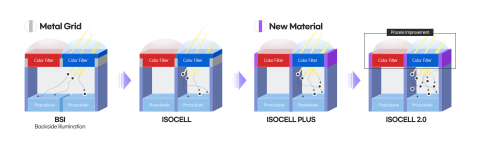 Samsung's new .7μm-pixel image sensor with advanced ISOCELL Plus and Smart-ISO technologies. (Graphic: Business Wire)