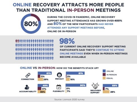 Online Recovery vs. In-Person Meetings (Graphic: Business Wire)