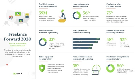 Upwork's Freelance Forward: 2020 Report (Graphic: Business Wire)