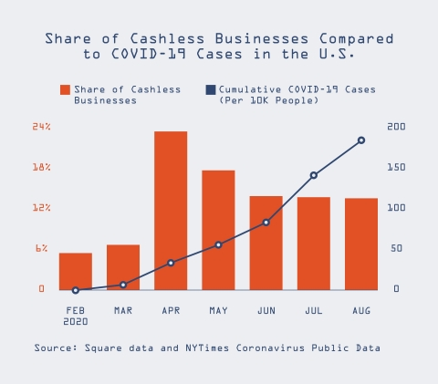 The share of cashless businesses compared to COVID-19 cases in the U.S. from February to August 2020. (Source: Square data and NY Times Coronavirus Public Data)