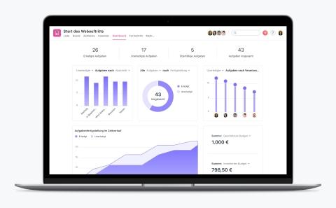 Mithilfe von Asana Dashboards können Führungskräfte den aktuellen Stand der Arbeit überblicken und erkennen schneller, ob ein Projekt zusätzliche Aufmerksamkeit benötigt. (Graphic: Business Wire)