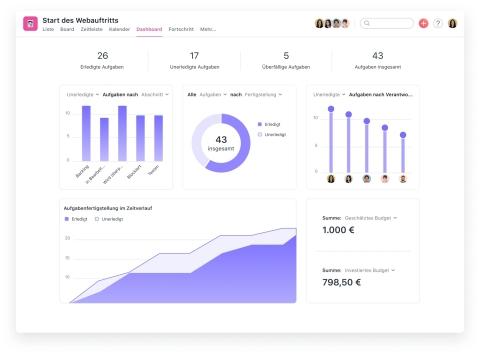 Als neue Form der intelligenten Berichterstattung verfügen Dashboards über mehrere, anpassbare Diagramme, die automatisch und in Echtzeit mit Projektinformationen aktualisiert werden. (Graphic: Business Wire)