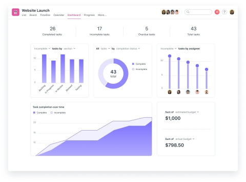 Dashboards feature multiple, customizable charts that auto-populate with project insights in real-time, including how many tasks are overdue and if someone on the team is overloaded. (Graphic: Business Wire)