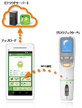 本アプリ使用時のグロウジェクター®L との連携イメージ (画像:ビジネスワイヤ)