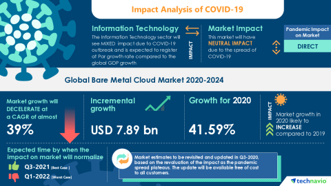 Technavio has announced its latest market research report titled Global Bare Metal Cloud Market 2020-2024 (Graphic: Business Wire)