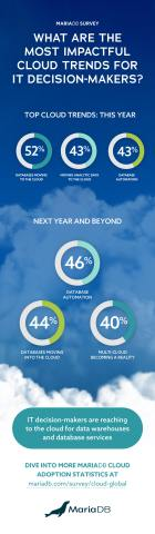 MariaDB Survey Finds IT Decision-Makers Reaching to the Cloud for Data Warehouses and Databases (Graphic: Business Wire)