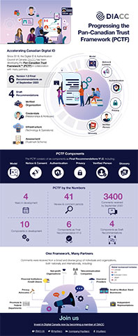 Progressing the Pan-Canadian Trust Framework (PCTF) - Infographic