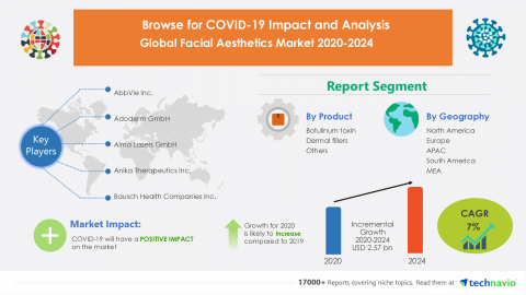 Technavio has announced its latest market research report titled Global Facial Aesthetics Market 2020-2024 (Graphic: Business Wire)