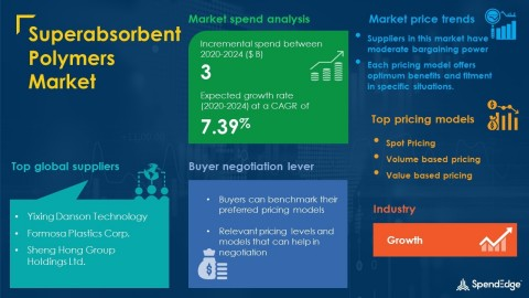 SpendEdge has announced the release of its Global Superabsorbent Polymers Market Procurement Intelligence Report (Graphic: Business Wire)