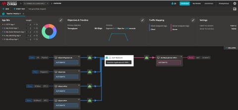 Keysight CyPerf's web-based GUI helps users visualize and interact with various network elements that are critical to simulating a network in action. (Graphic: Business Wire)