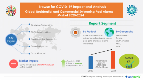Technavio has announced its latest market research report titled Global Residential and Commercial Swimming Pool Alarms Market 2020-2024 (Graphic: Business Wire).
