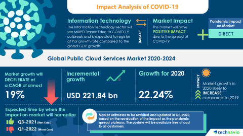 Technavio has announced its latest market research report titled Global Public Cloud Services Market 2020-2024 (Graphic: Business Wire)