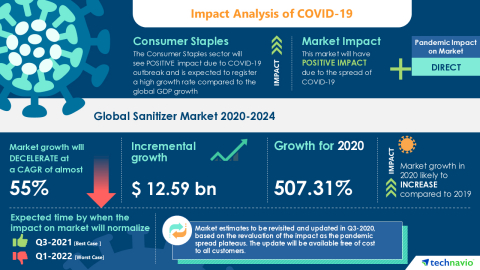 Technavio has announced its latest market research report titled Global Sanitizer Market 2020-2024 (Graphic: Business Wire)