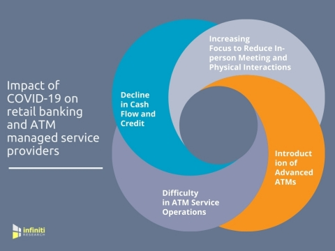 Impact of COVID-19 on retail banking and ATM managed service providers. (Graphic: Business Wire)