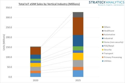 Figure 1. eSIM Sales by Vertical 2020 versus 2025. Source: Strategy Analytics, Inc.