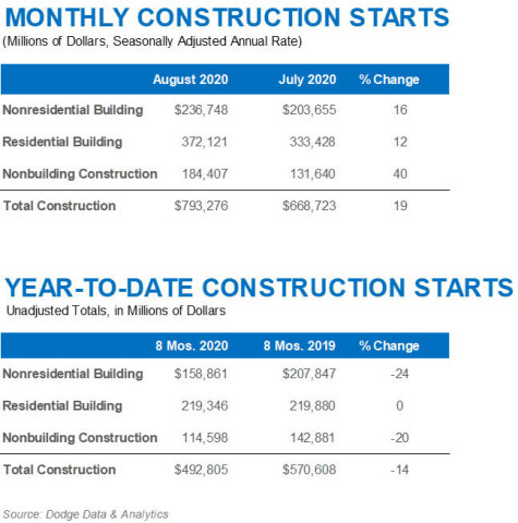 August 2020 Construction Starts (Graphic: Business Wire)