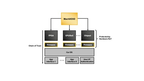 The Lattice MachXO3D FPGA for secure control in automotive applications establishes a hardware Root-of-Trust to confirm that the device, and other devices that boot after the FPGA, are running authorized firmware. (Graphic: Business Wire)