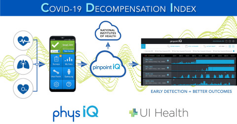 physIQ has been selected by NIH to develop innovative digital health solutions to address the COVID-19 pandemic. (Graphic: Business Wire)