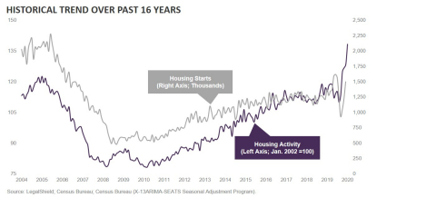 LegalShield Housing Activity Index: Housing Market Continues to Rise (Graphic: Business Wire)