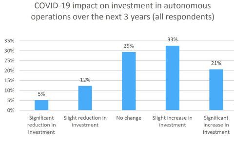 Fig2 COVID-19 impact (Graphic: Yokogawa Electric Corporation)