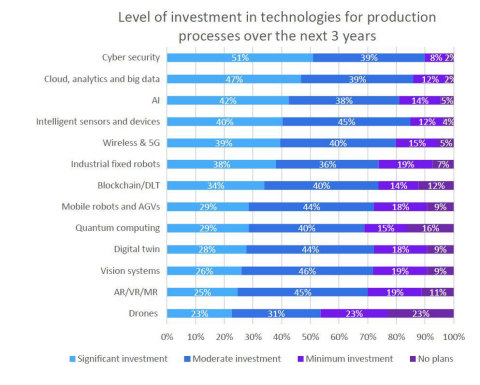 Technology investment over next 3 years (Graphic: Yokogawa Electric Corporation)