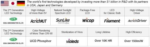 [Fig.1] Investissement de plus d'un milliard de dollars en R&D - Seoul Semiconductor, leader de la technologie LED de 2e génération (Graphique : Business Wire)