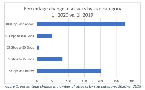 Figure 1: Percentage change in number of attacks by size category, 2020 vs. 2019 (Graphic: Business Wire)