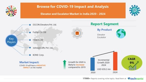 Technavio has announced its latest market research report titled Elevator and Escalator Market in India 2020-2024 (Graphic: Business Wire)