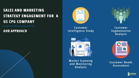 Sales and Marketing Strategy Engagement for a US CPG Company: Our Approach (Graphic: Business Wire)