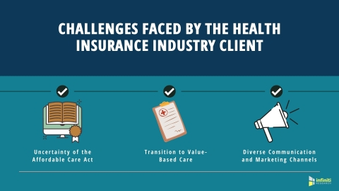 Market Intelligence Solutions for a Health Insurance Industry Client: Business Challenges (Graphic: Business Wire)