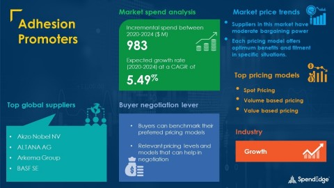 SpendEdge has announced the release of its Global Adhesion Promoters Market Procurement Intelligence Report (Graphic: Business Wire)
