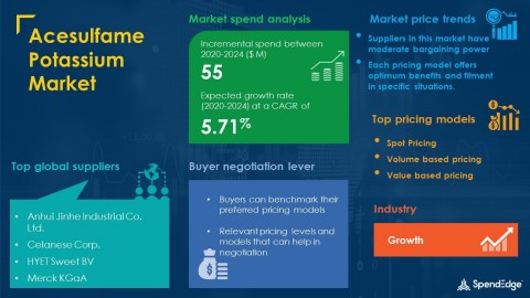 SpendEdge has announced the release of its Global Acesulfame Potassium Market Procurement Intelligence Report (Graphic: Business Wire)