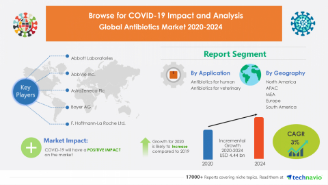 Technavio has announced its latest market research report titled Global Antibiotics Market 2020-2024. (Graphic: Business Wire)