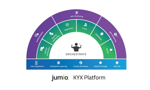 The Jumio KYX Platform includes three layers designed to establish, maintain and reassert trust with remote users. (Graphic: Business Wire)