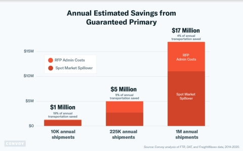 Annual Estimated Savings from Guaranteed Primary (Graphic: Business Wire)