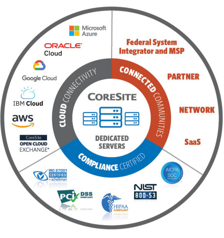 CoreSite Supports Public Sector IT Initiatives Through Mission Critical Connectivity Solutions and Protection (Graphic: Business Wire)
