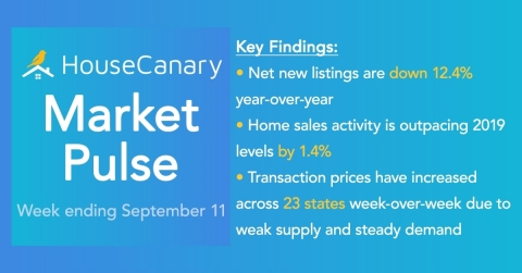 HouseCanary Market Pulse Report (Photo: Business Wire)