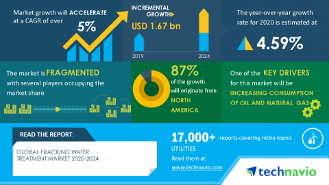 Technavio has announced its latest market research report titled Global Fracking Water Treatment Market 2020-2024 (Graphic: Business Wire).