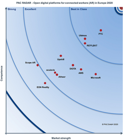 """In the teknowlogy report, entitled """"Open Digital Platforms for the Industrial World in Europe 2020: Platforms for Connected Workers (AR),"""" PTC is positioned as top vendor in both """"competence"""" and """"strength in the marketplace."""" (Graphic: Business Wire)"""