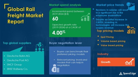 SpendEdge has announced the release of its Global Rail Freight Market Procurement Intelligence Report (Graphic: Business Wire)