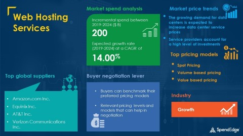SpendEdge has announced the release of its Global Web Hosting Services Market Procurement Intelligence Report (Graphic: Business Wire)