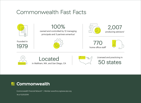 Explore Commonwealth's fast facts to learn more about the firm. (Photo: Business Wire)
