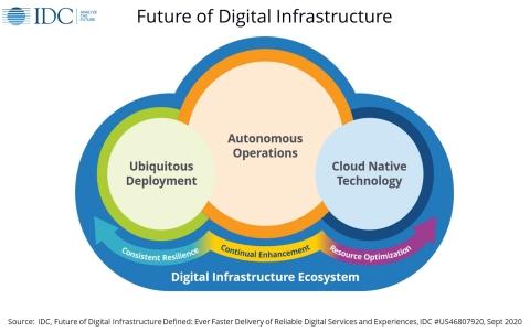 IDC Future of Digital Infrastructure Framework (Photo: Business Wire)